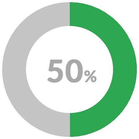 SEO Statistics 2019
